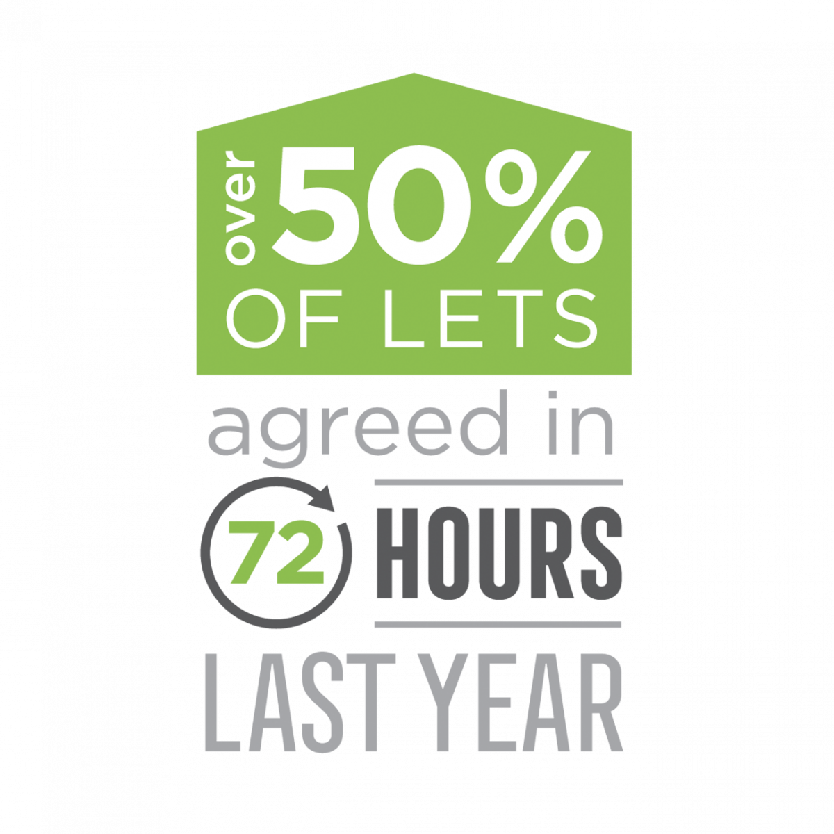 50% of Lets Agreed in 72 Hours!