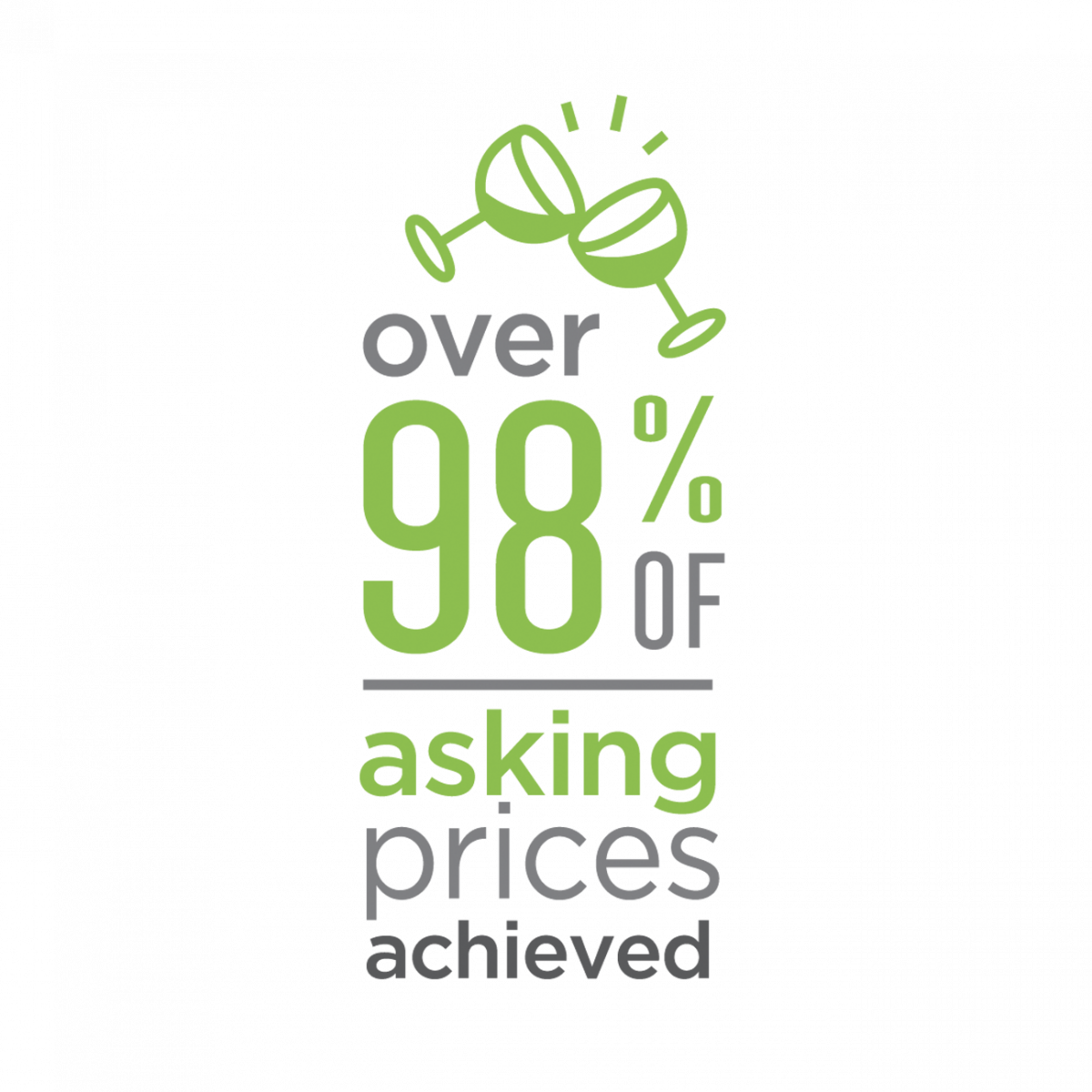 Over 98% of Asking Prices